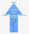 Connecting the Instructional Core with Learning Conditions