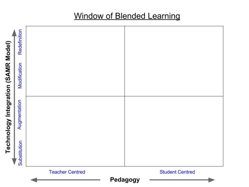 Window of Blended Learning